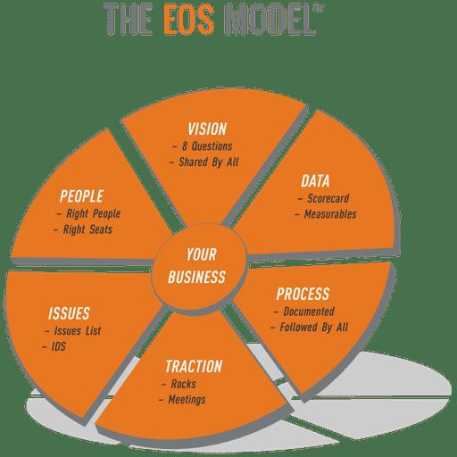 EOS Model